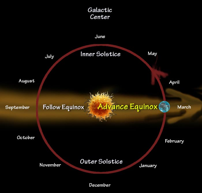 Advance equinox in the annual cycle of earth's trip around the sun